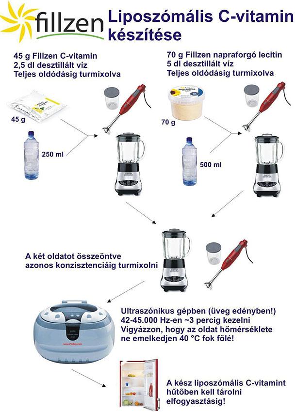 liposzomális c-vitamin házilag
